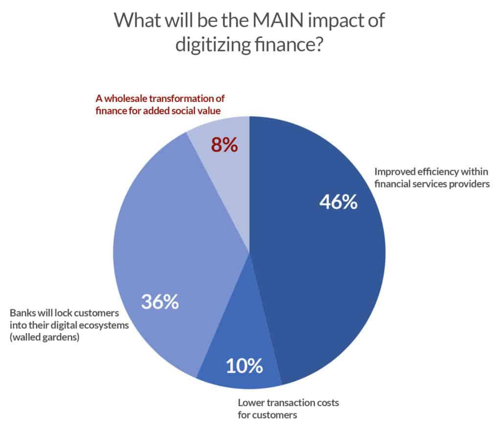 Impact of digital finance copy