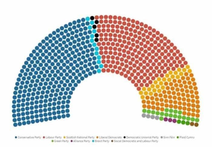 Results under a proportional representation system